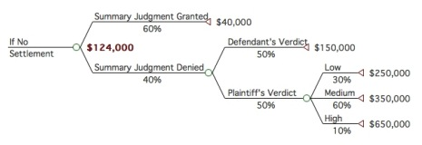 Settlement Perspectives | Decision Tree Analysis in
